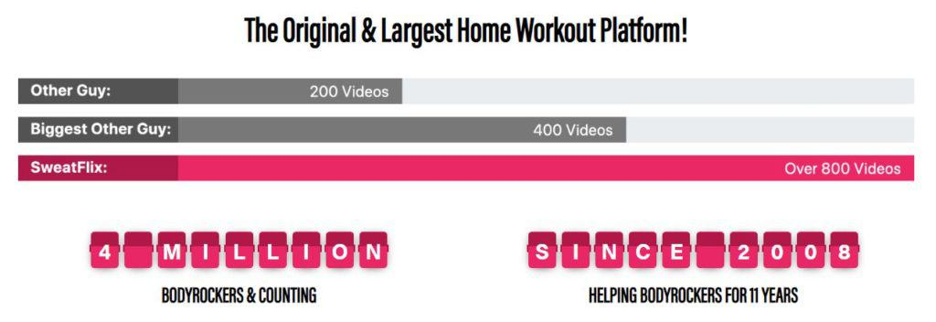 BodyRock Plus Video Inventory is over 800 videos and the next largets competitor is under 400!